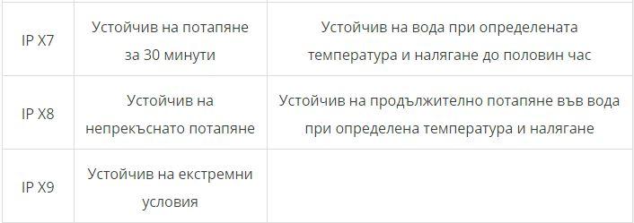 ip sertifikat tablitsa 2
